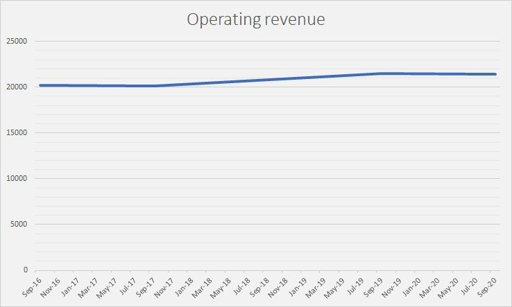 Operating revenue 1