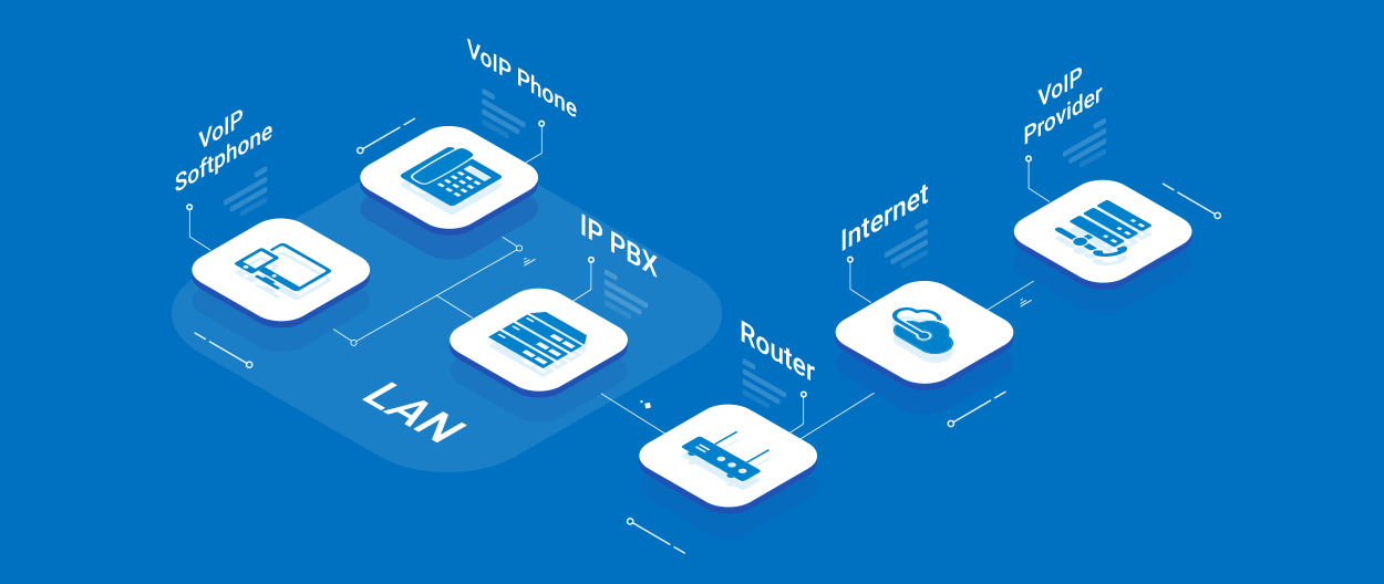 VoIP is based on your existing internet connection.